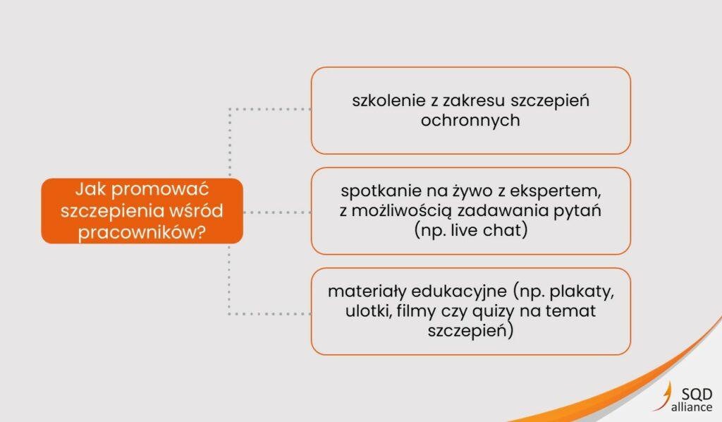 Szczepienia ochronne pracowników przeciw COVID-19