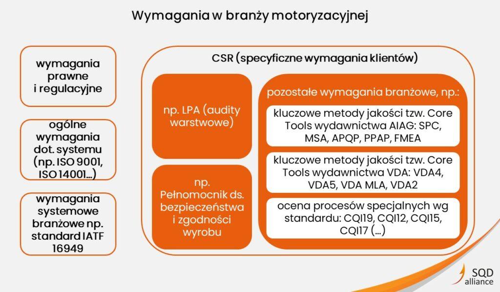 Nowe wymagania w branży motoryzacyjnej