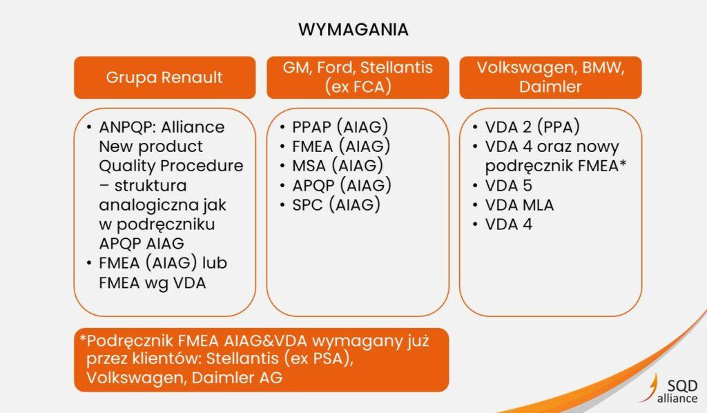 Branża motoryzacyjna - publikacje VDA QMC FMEA